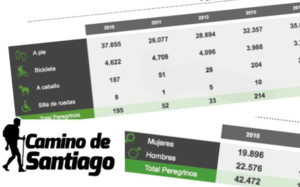 Estadísticas del Camino
