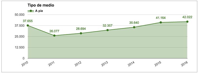 estadísticas peregrinos del camino de Santiago a pie