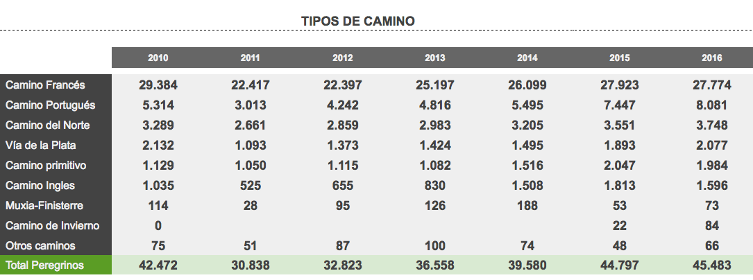 Estadísticas de las diferentes rutas del camino por número de peregrinos